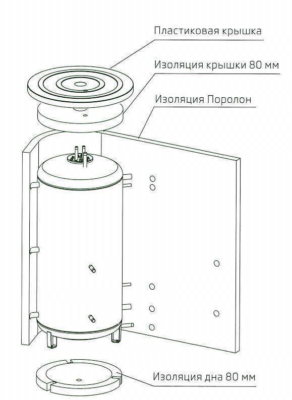 Изоляция 80mm для аккумулирующих баков NADO750/35v6