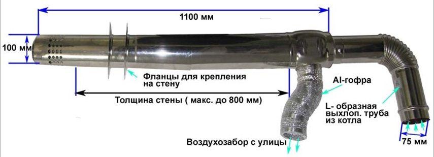 Коаксиальный дымоход котел rinnai трубы для дымохода бани в красноярске